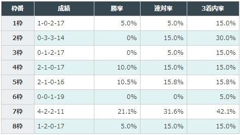 スプリンターズステークス 2017 枠順別データ