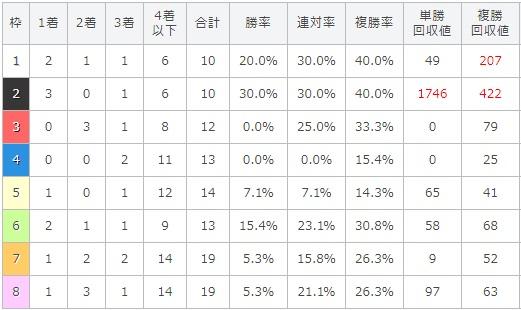 京都大賞典 2017 枠順別データ
