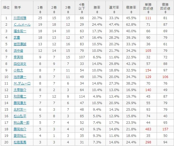 秋華賞 2017 騎手別データ