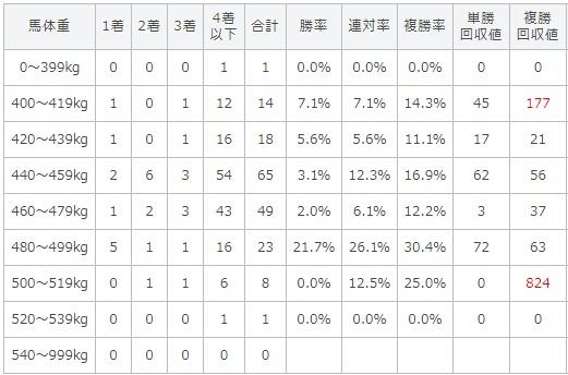 秋華賞 2017 馬体重別データ