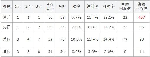 秋華賞 2017 脚質別データ