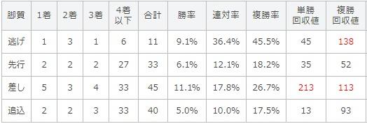 毎日王冠 2017 脚質別データ