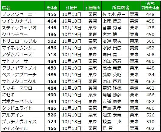 菊花賞 2017 調教後の馬体重