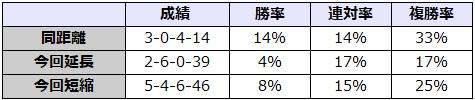 毎日王冠 2017 前走の距離別データ
