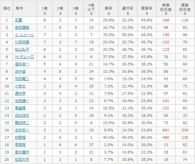 京都大賞典 2017 騎手別データ