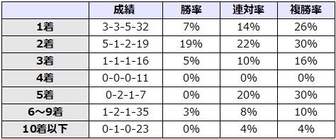 天皇賞秋 2017 前走の着順別データ