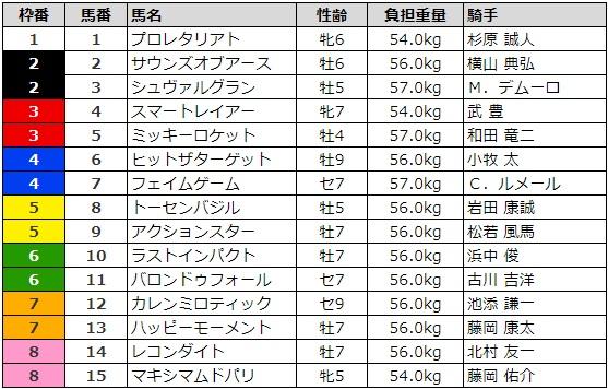 京都大賞典 2017 枠順