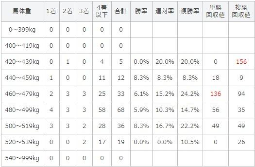 天皇賞秋 2017 馬体重別データ