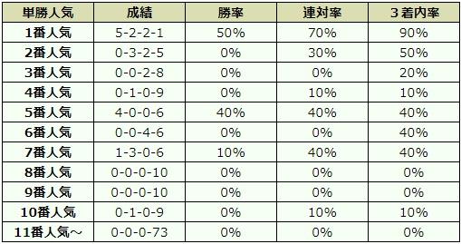 天皇賞秋 2017 オッズデータ