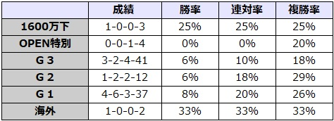 毎日王冠 2017 前走のレース別データ