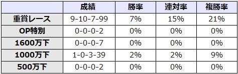 菊花賞 2017 前走のレース別データ