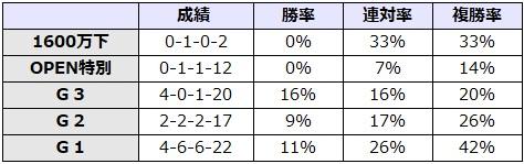 京都大賞典 2017 前走のレース別データ