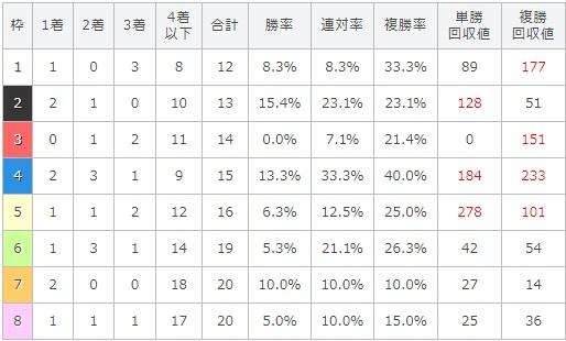 毎日王冠 2017 枠順別データ