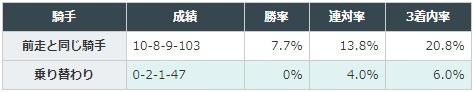 菊花賞 2017 騎手別データ