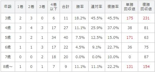 毎日王冠 2017 年齢別データ