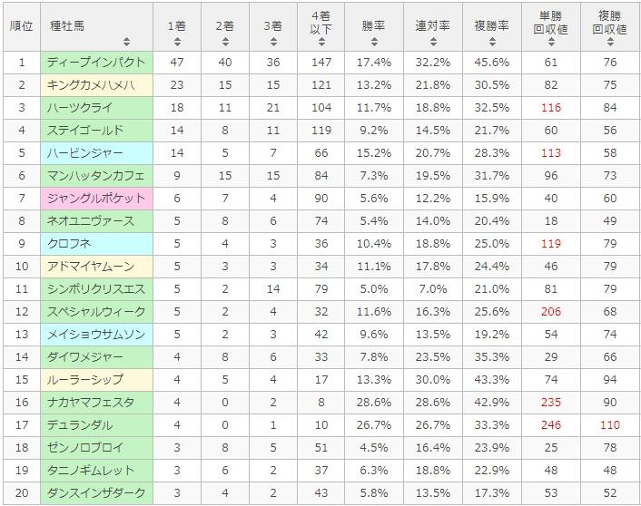秋華賞 2017 種牡馬別データ