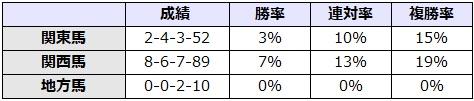 天皇賞秋 2017 所属別データ