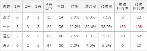 菊花賞 2017 脚質別データ