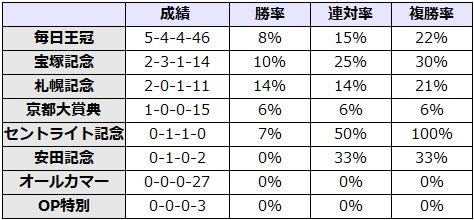 天皇賞秋 2017 前走のレース別データ