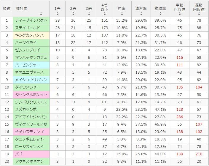 天皇賞秋 2017 種牡馬別データ