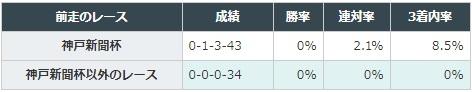 菊花賞 2017 前走の着順別2データ