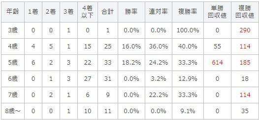 京都大賞典 2017 年齢別データ