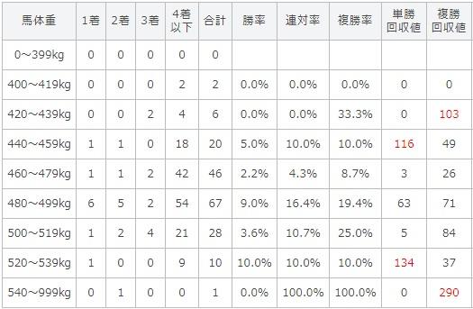 菊花賞 2017 馬体重別データ