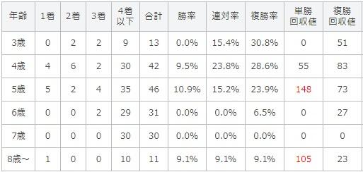 天皇賞秋 2017 年齢別データ