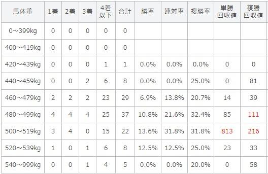 京都大賞典 2017 馬体重別データ