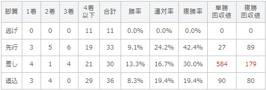 京都大賞典 2017 脚質別データ