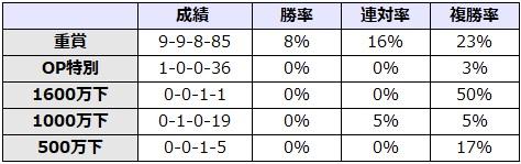 秋華賞 2017 前走のレース別データ