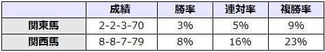 秋華賞 2017 所属別データ