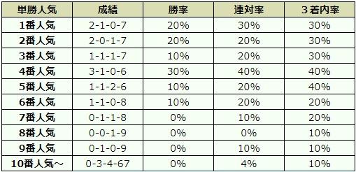富士ステークス 2017 オッズデータ