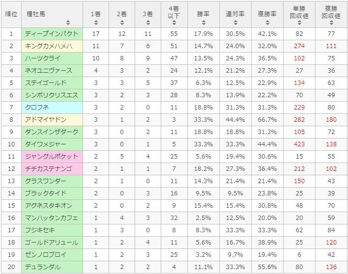 京都大賞典 2017 種牡馬別データ