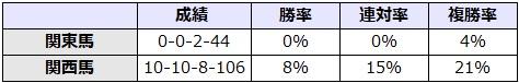 菊花賞 2017 所属別データ