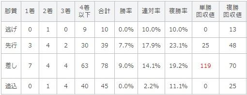 天皇賞秋 2017 脚質別データ