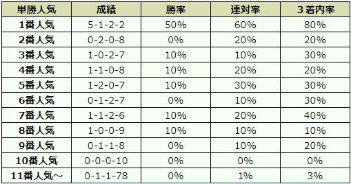 菊花賞 2017 オッズデータ