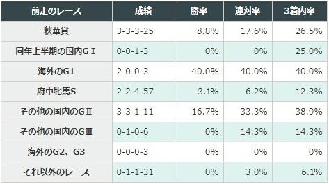 エリザベス女王杯 2017 前走のレース別データ
