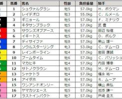 ジャパンカップ 2017 枠順