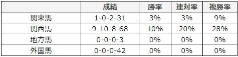 ジャパンカップ 2017 所属別データ