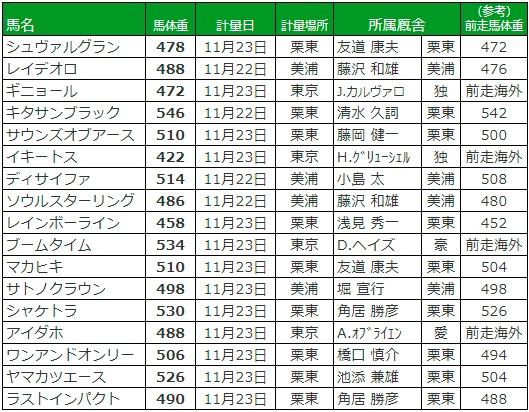 ジャパンカップ 2017 調教後の馬体重