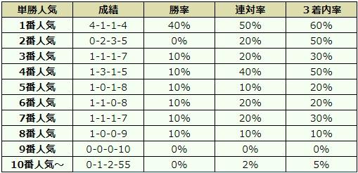 ステイヤーズステークス 2017 オッズデータ