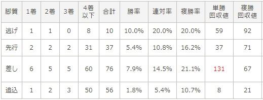 マイルチャンピオンシップ 2017 脚質別データ