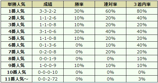 ジャパンカップ 2017 オッズデータ