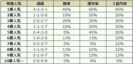 京都2歳ステークス 2017 オッズデータ