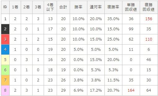 ジャパンカップ 2017 枠順別データ