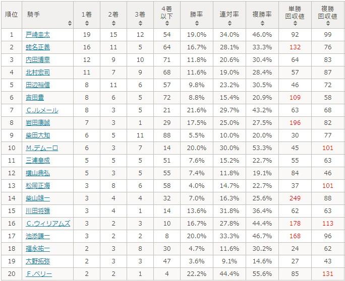 ジャパンカップ 2017 騎手別データ