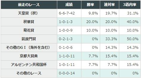 ジャパンカップ 2017 前走のレース別データ