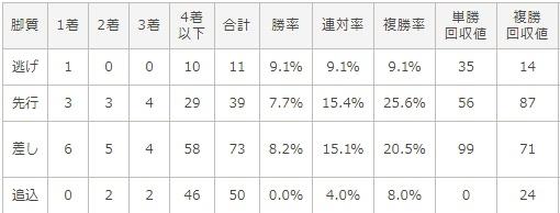 ジャパンカップ 2017 脚質別データ