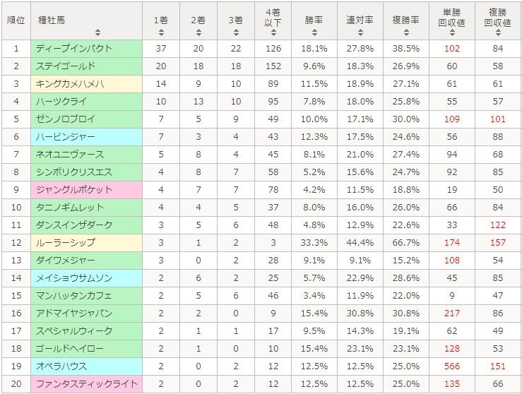 ジャパンカップ 2017 種牡馬別データ